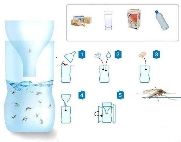 Процесс изготовления ловушки для комаров